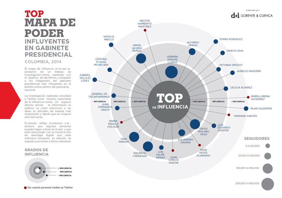 141127_top_mapa_poder_colombia_mod