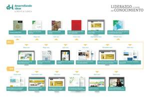 160129_infografia_desarrollando ideas_candidatura_ENG