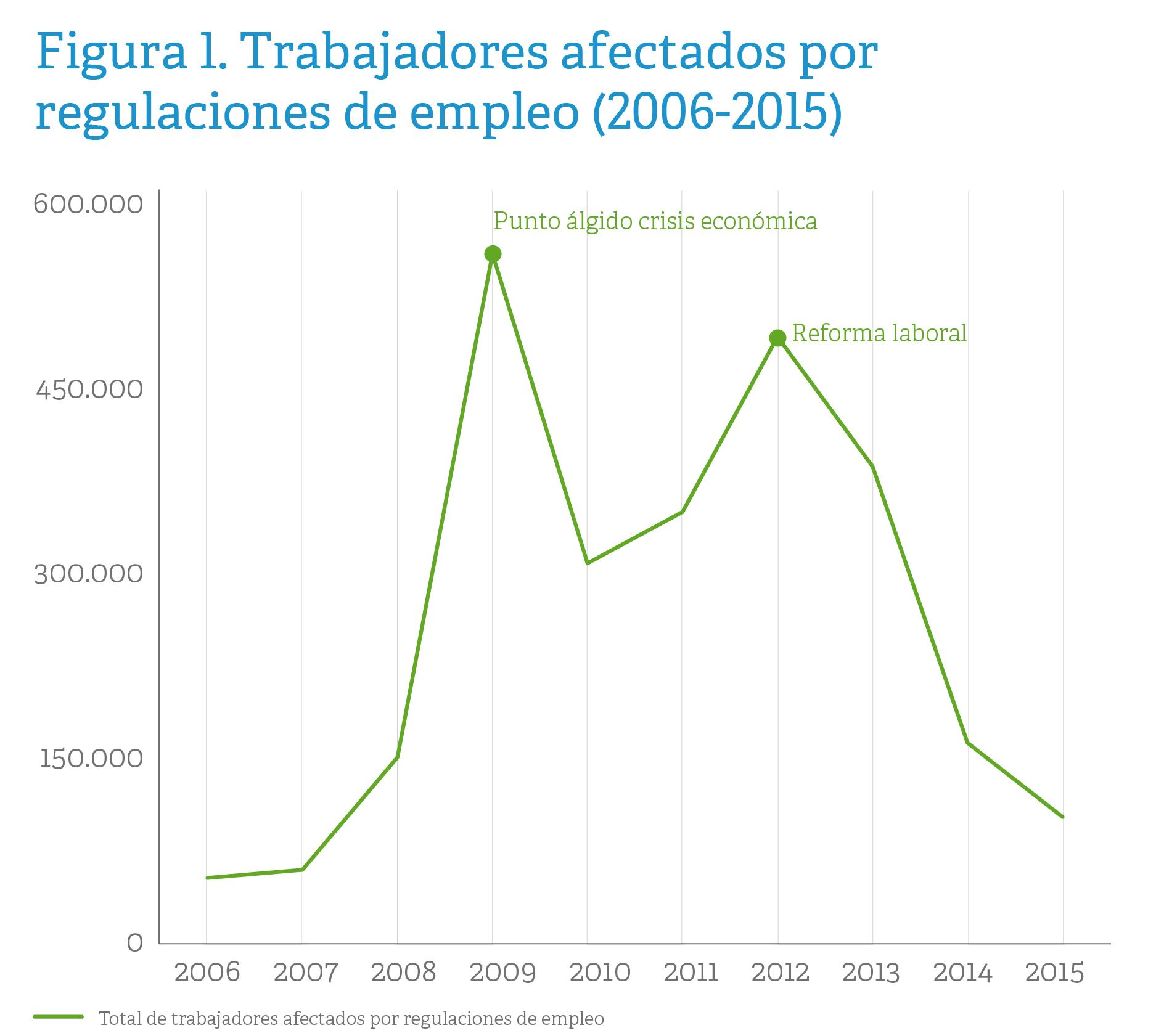Fuente: Ministerio de Empleo y Seguridad Social y COnsejo General del Poder Judicial