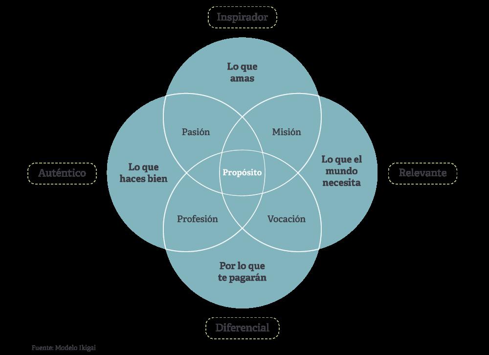 4 dimensiones estratégicas de una empresa